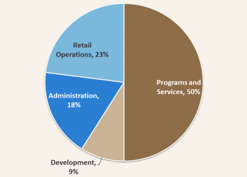 Pie chart of Muncie Mission Funding Allocation - 2013