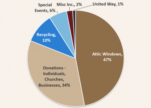 Pie chart shwoing Muncie Mission Support in 2013