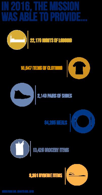 2016 Muncie Mission Outcomes